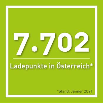 7702 Ladeunkte in Österreich